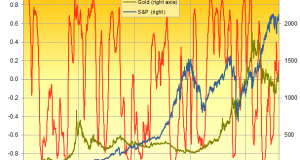 Gold: Never a Great Investment Hedge?