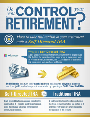 self directed ira infograph