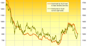 Bullish Gold and Currency War