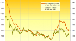 Blackrock: Buy gold Against Political Risk