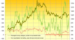 Gold Breaks Downtrend, Slips $10