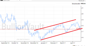 Gold's Rebound Likely - Silver Tests Uptrend