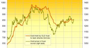 Gold Up 2 Percent Amid Growing Trump Turmoil