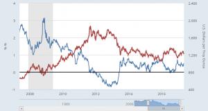 Gold Leaps 200 MDA As Trump Impeachment A Probability