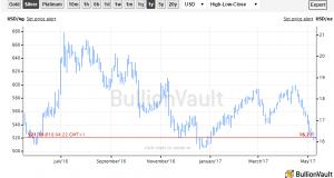 Gold Targeting $1200 Despite Rally