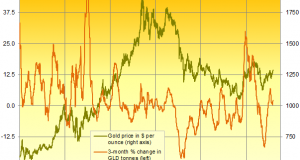 Buying Gold on Dips 'the Way Forward'