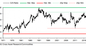 Silver 'Undervalued' on Ratio to Gold