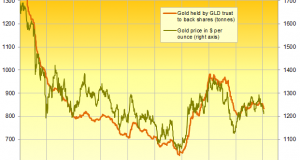 GLD Shrinks, SLV Grows on Price Lows