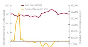 China Gold Demand Up 10 Percent