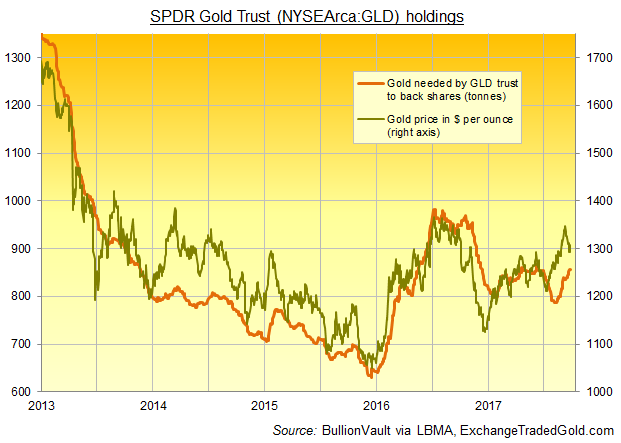 Chart of SPDR Gold Trust (NYSEArca:GLD) bullion backing in tonnes vs. gold price in Dollars. Source: BullionVault via ExchangeTradedGold.com