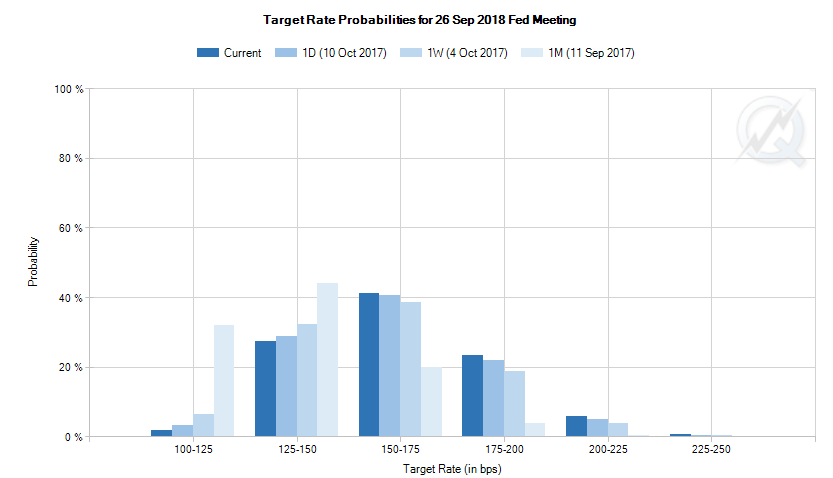 Chart of current and recent betting on US Fed Sept' 2018 target rate. Source: CME
