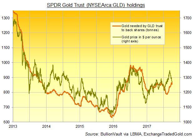 Chart of SPDR Gold Trust (NYSEArca:GLD) bullion backing. Source: BullionVault via ExchangeTradedGold