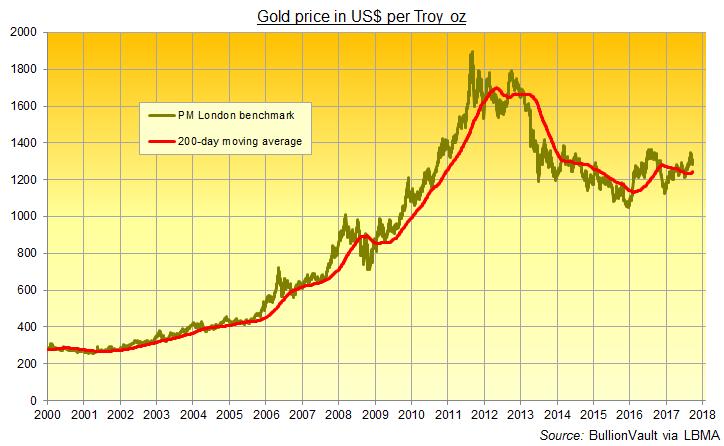 Chart of gold price in Dollars + 200-day moving average. Source: BullionVault via LBMA