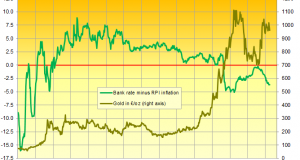 Gold Price Slips as Bond Yields Rise