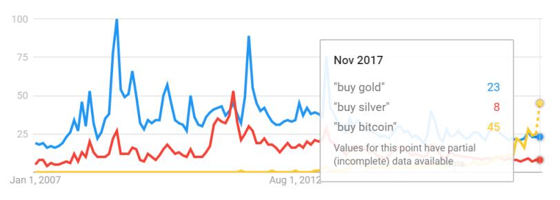 "Chart of Google Trends data for ""buy bitcoin"" vs. gold vs. silver (100 = peak)"