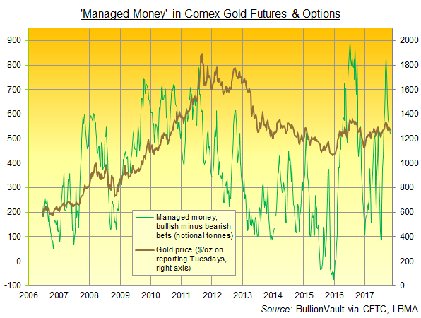 Chart of 'Managed Money' category's net spec' long in Comex gold futures and options. Source: BullionVault via CFTC