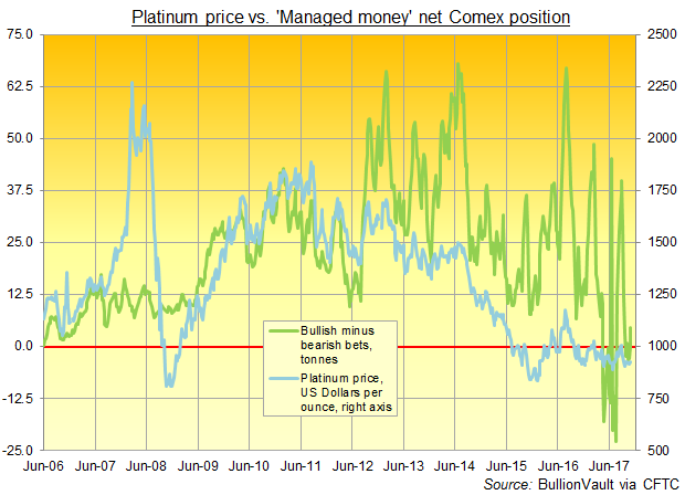 Chart of Managed Money net long position in Comex platinum futures and options. Source: BullionVault via CFTC