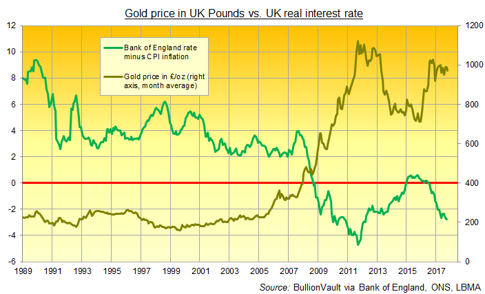 Chart of UK real interest rate vs. gold price in Sterling. Source: BullionVault
