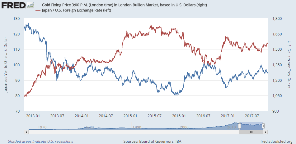 Chart of gold in Dollars vs. the Dollar's Yen exchange rate. Source: St.Louis Fed