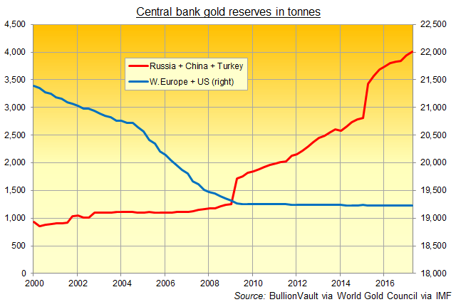 west-vs-turkey-russia-china-gold-reserves