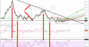 US Dollar Bull Pause?