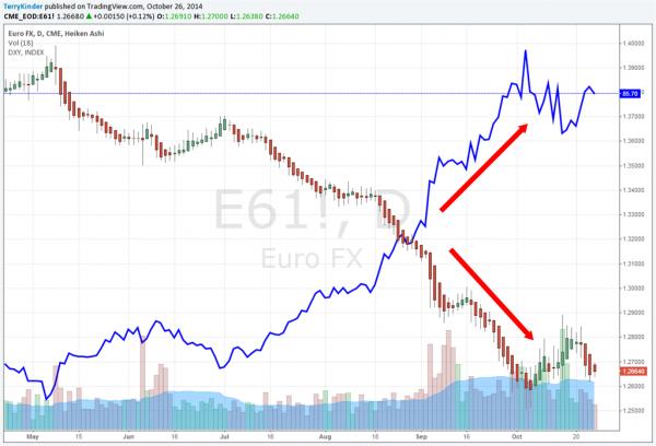 Euro Gold Versus Dollar Price
