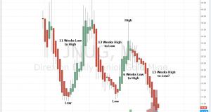 JNUG ETF: An Investor's Diary Part 3