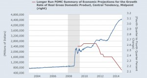 "Five Years of Fed Charade and Economy is ""Moderately OK"""