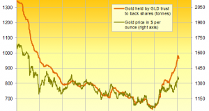 Gold Trading 'Risks ETF Sell-Off'