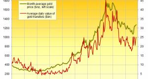 Gold Bullion Trading Hits 'Dull August'