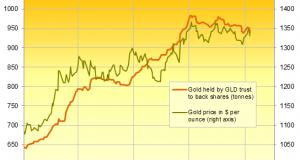Gold Prices 'Robust' as Fed Speech Fears Hit Stocks