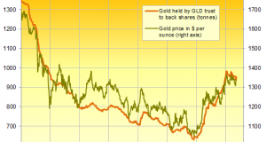 Gold Bars Flood into GLD as Odds of Fed Rate-Rise Fade