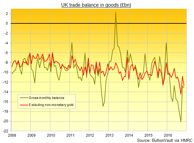 Chart of UK trade balance in goods, HMRC data, with and without 'non-monetary gold'
