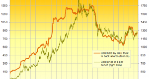 GLD Adds Most Gold Bars Since Sept. But Price Caught in 'Tug of War'