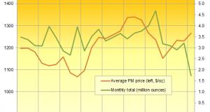 "Gold ""Boring"", Benchmark Liquidity Loss"