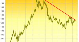 Gold Tests Trend Amid Weak Data
