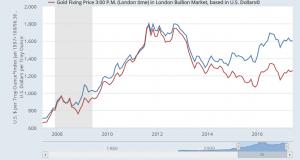Gold At January Low vs Dollar