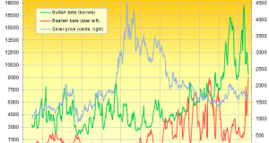 Comex Gold Net Betting Slashed in Half
