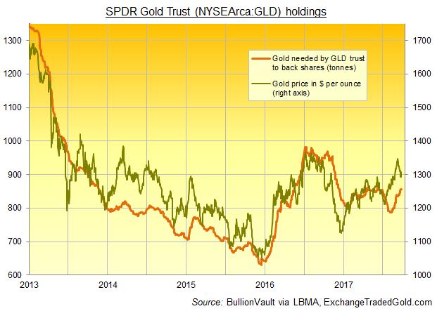 Chart of SPDR Gold Trust (NYSEArca:GLD) bullion backing in tonnes vs. gold price in Dollars. Source: BullionVault via ExchangeTradedGold.com