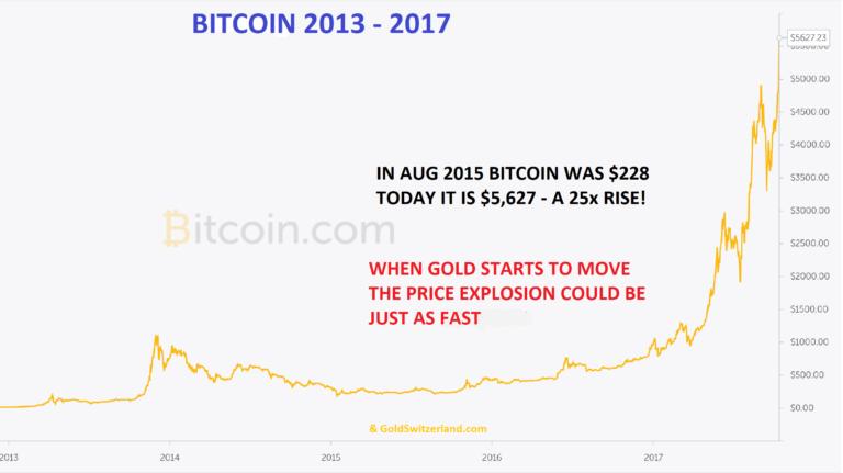 bitcoin-price-2013-2017