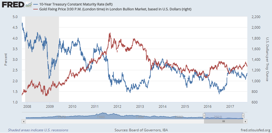 Chart of Dollar gold prices and US 10-year Treasury bond yields. Source: St.Louis Fed