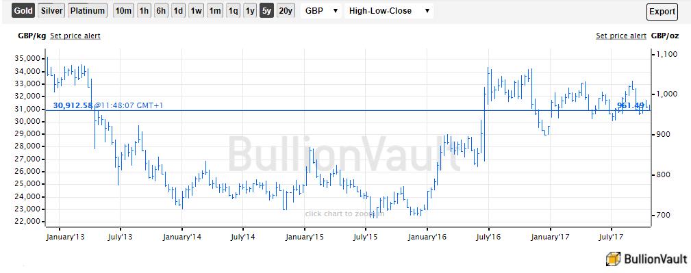 Chart of the wholesale gold bullion 'spot' price in British Pounds. Source: BullionVault