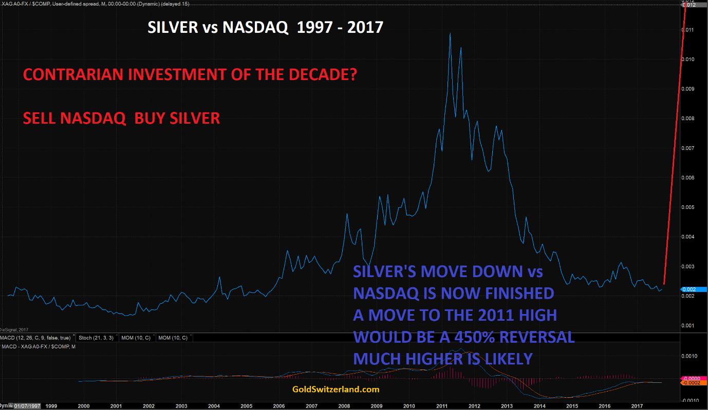 silver_vs_nasdaq
