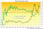 Gold Price Slips as Bond Yields Rise