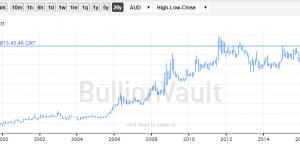 Bullion Down, Gold Mining Stocks Up