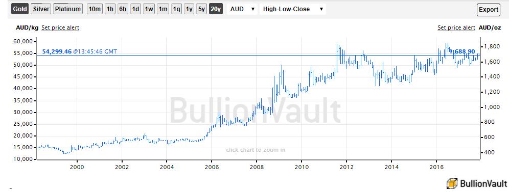 Chart of spot gold prices in Australian Dollars, last 20 years. Source: BullionVault