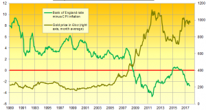 Interest Rate Expectations 'Driving Gold Prices'