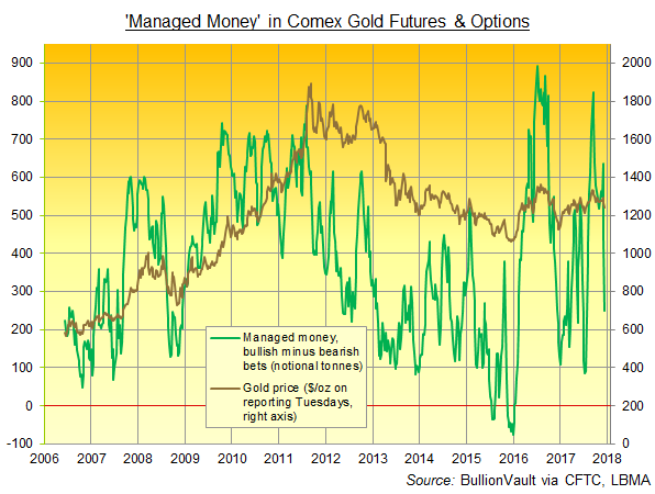 Chart of 'Managed Money' net long positioning in Comex gold futures and options. Source: BullionVault via CFTC
