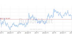 Spot Gold Halves Post-2014 Recovery vs. Euro