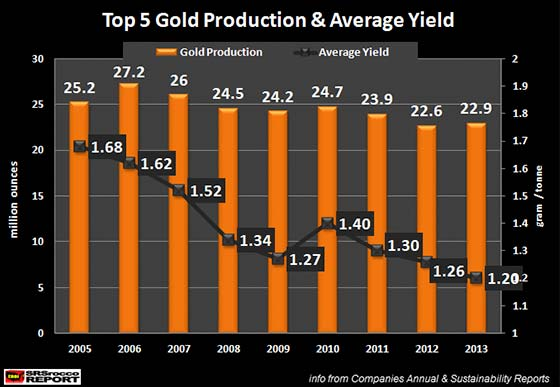 top-5-gold-prod-avg-yield-2005-2013